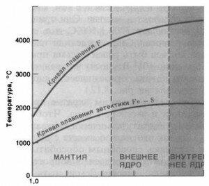 Условия плавления ядра земли