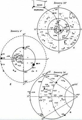 Как установить телескоп, астрономия телескопы
