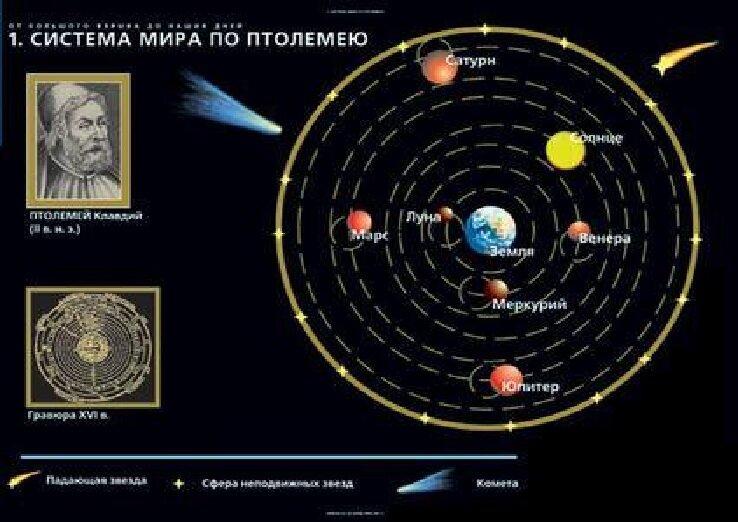 В системе Птолемея расстояние