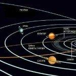 закон движения планет