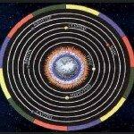Теория концентрических сфер