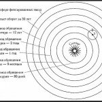 Революция Коперника