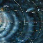 Расстояние в Солнечной системы