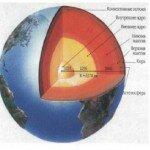 Происхождение планеты земля