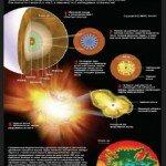 Звезды сверхновы